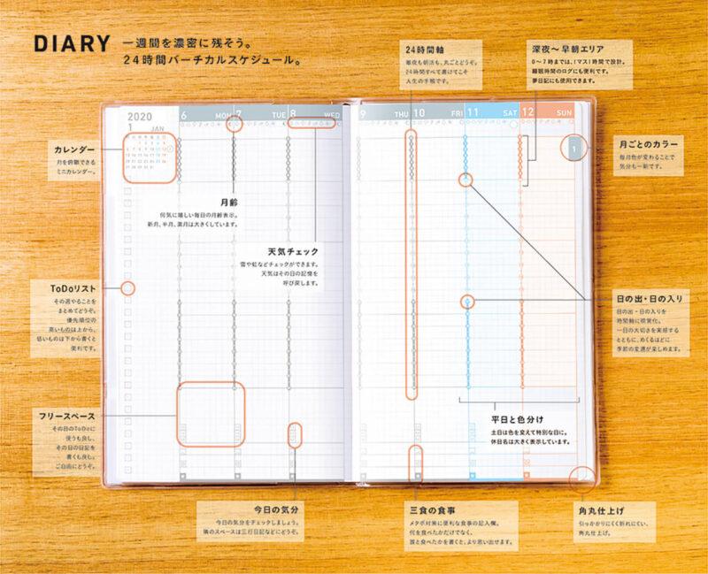 手帳を家計簿代わりにするときにもおすすめのジブン手帳 DIARY